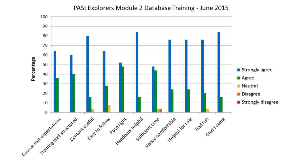 A chart to show the feedback from attendees of the PASt Explorers database training modules for volunteers run in June 2015.