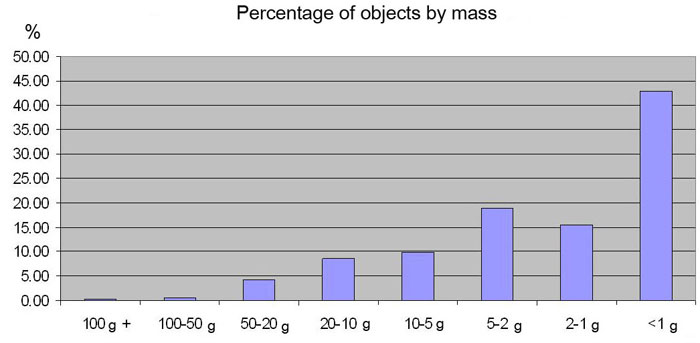 Graph of objects by mass