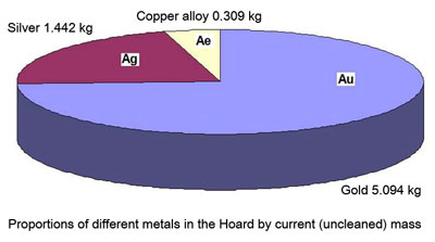 Proportions of different metals in the Hoard