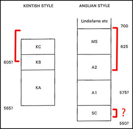 Approximate calendar dates for Kentish and Anglian Style II