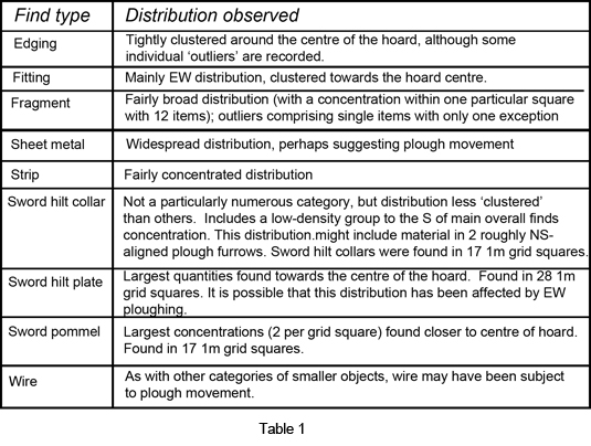 Table 1: preliminary object distributions, by category (not illustrated)